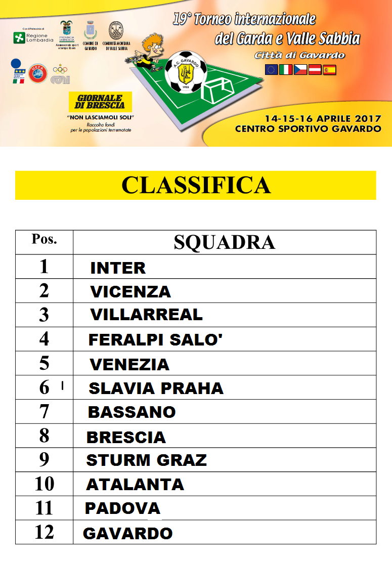 classifica finale 2017 domenicaa