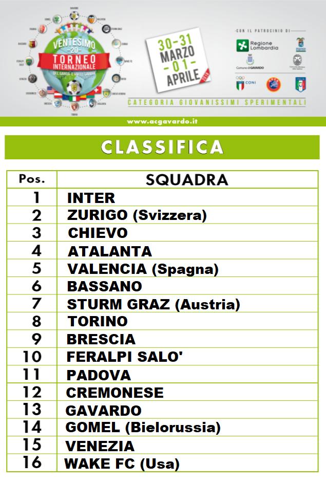 Calendario Torneo A 7 Squadre.21 Torneo Internazionale Di Pasqua 2019 Vince Il Villareal